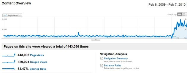 Gary Ashton's Page Views