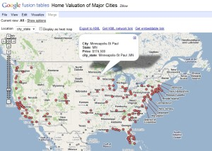 Home Valuation of US Metros