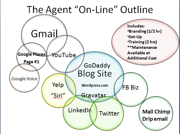 online outline